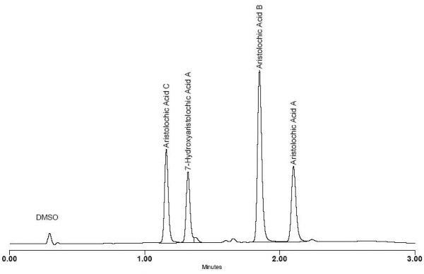 Aristolochic Acids Standards Kit
