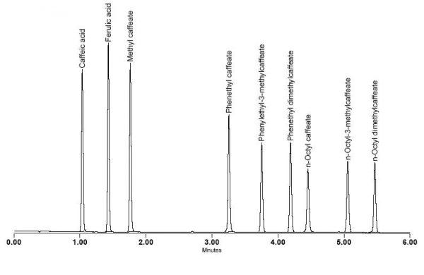 Caffeic Acid Esters Standards Kit